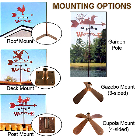 EZ-Vane Mounting Options